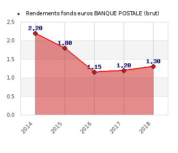 fonds euros BANQUE POSTALE, performances du fonds euros