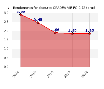 fonds euros ORADEA VIE FG 0.72, performances du fonds euros