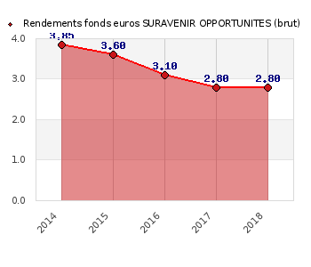 fonds euros SURAVENIR OPPORTUNITES, performances du fonds euros